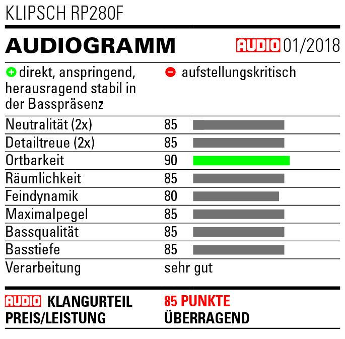 Audiogramm Klipsch RP-280F