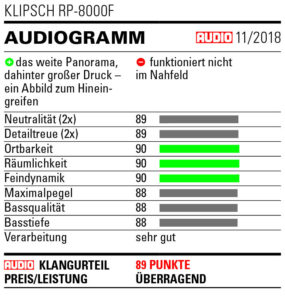 Klipsch RP-8000F Audio Empfehlung
